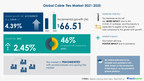 Cable Ties Market to Grow by USD 66.51 million through 2025 Key Drivers, Trends, and Market Forecasts 17000+ Technavio Research Reports