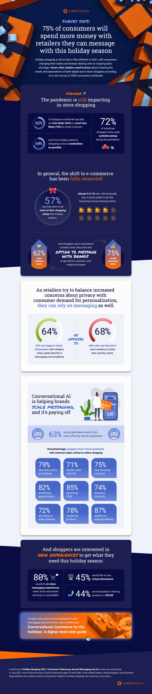According to a new survey uncovering what retailers need to know this holiday season from LivePerson, Inc. (Nasdaq: LPSN), a global leader in conversational AI, consumers place increased trust in and will spend more money with retailers that support digital and in-store experiences with messaging and virtual assistants.