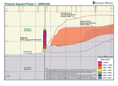 Figure 2: Cross Section View of the Phoenix Deposit (Phase 1) – Through GWR-045 Showing Location of Mineralized Intersection Relative to Existing High-Grade  Resource Domain (CNW Group/Denison Mines Corp.)
