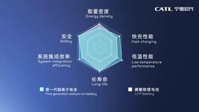 Vantagens do desempenho da bateria de íons de sódio de primeira geração (PRNewsfoto/Contemporary Amperex Technology Co., Ltd.)