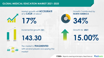 Technavio has announced its latest market research report titled Medical Education Market by Learning Method, Courses, and Geography - Forecast and Analysis 2021-2025