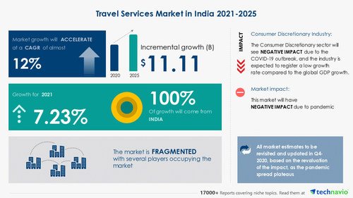 Technavio has announced its latest market research report titled Travel Services Market in India by Service and Booking - Forecast and Analysis 2021-2025