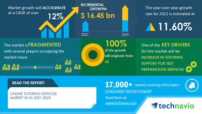 Technavio has announced its latest market research report titled Online Tutoring Services Market in US by Product and End-user - Forecast and Analysis 2021-2025