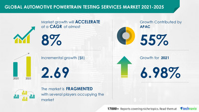 Technavio has announced its latest market research report titled Automotive Powertrain Testing Services Market by Powertrain Type and Geography - Forecast and Analysis 2021-2025