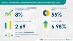 Automotive Powertrain Testing Services Market to grow by $ 2.69 Bn during 2021-2025   A&D Company Ltd. and AKKA Technologies SE Emerge as Major Vendors   Technavio