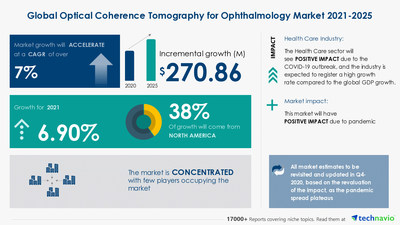 Technavio has announced its latest market research report titled Optical Coherence Tomography for Ophthalmology Market by Product, End-user, and Geography - Forecast and Analysis 2021-2025