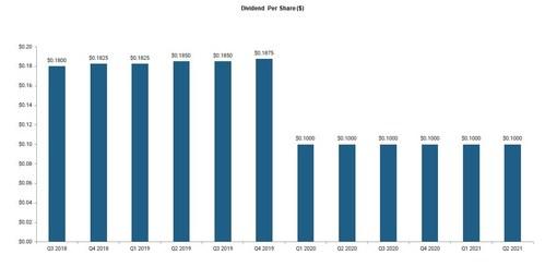 Tetragon dividend chart