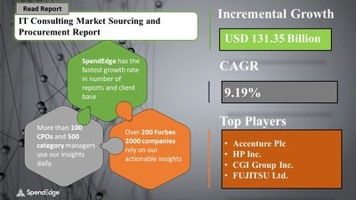 IT Consulting Market Procurement Research Report