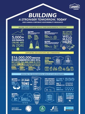 Lowe's Canada released today its 2020 Canada Corporate Responsibility Highlights, illustrating how the home improvement retailer supported its communities and delivered results on its sustainability targets amid an eventful year as Canadians everywhere adapted to a new reality to help stop the spread of COVID-19. (CNW Group/Lowe's Canada)