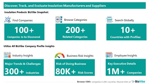 Snapshot of BizVibe's insulation supplier profiles and categories.