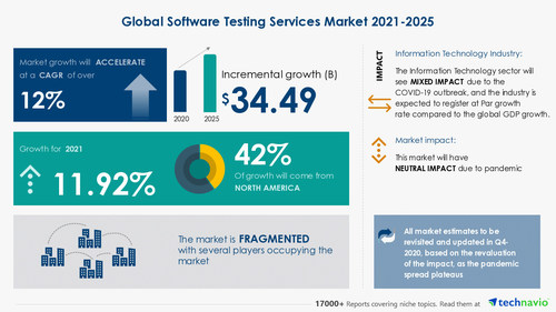 Technavio has announced its latest market research report titled-Software Testing Services Market by Product, Geography, and End-user - Forecast and Analysis 2021-2025