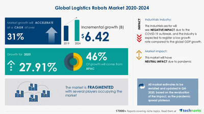 Technavio has announced its latest market research report titled-Logistics Robots Market by Application and Geography - Forecast and Analysis 2020-2024