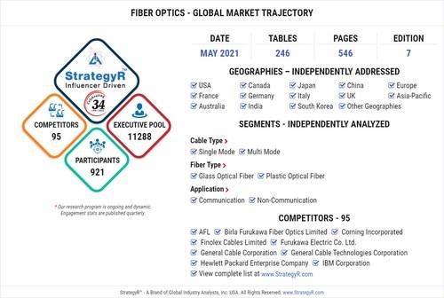 Global Fiber Optics Market