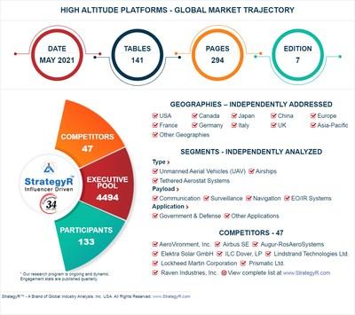 Global High Altitude Platforms Market