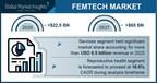 Femtech Market Revenue to Cross USD 65 Bn by 2027: Global Market...