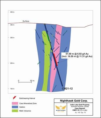 FIgure 2 - Cass Zone Cross Section - CM21-12 (TSX:NHK; OTCQX:MIMZF) (CNW Group/Nighthawk Gold Corp.)