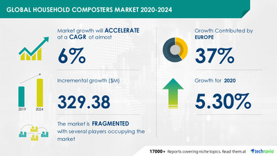 Technavio has announced its latest market research report titled Household Composters Market by Product and Geography - Forecast and Analysis 2020-2024