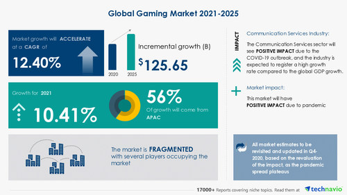 Technavio has announced its latest market research report titled Gaming Market by Type, Device, Platform, and Geography - Forecast and Analysis 2021-2025