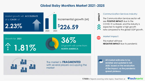 Technavio has announced its latest market research report titled Baby Monitors Market by Product, Distribution Channel, and Geography - Forecast and Analysis 2021-2025