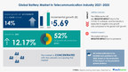 Battery Market in Telecommunication Industry to grow by USD 5.69 billion| Key Drivers and Market Forecasts|17000+ Technavio Research Reports