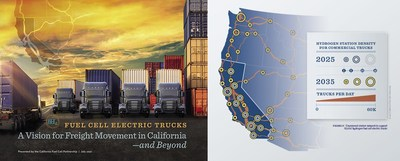 """""""Fuel Cell Electric Trucks: A Vision for Freight Movement in California and Beyond,"""" envisions 70,000 trucks supported by 200 heavy-duty truck stations by 2035.  The vision emphasizes the urgent need for policies that unlock and accelerate private investment to achieve this interim step towards a larger goal of 100% zero-emission trucks by 2045."""