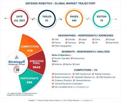 Global Defense Robotics Market