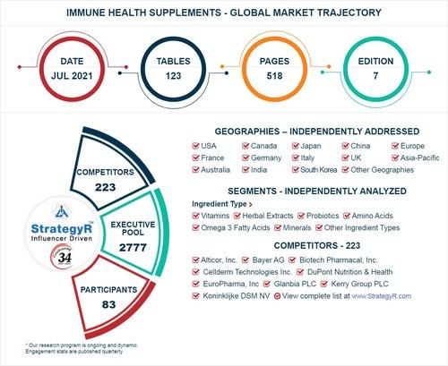 Global Immune Health Supplements Market