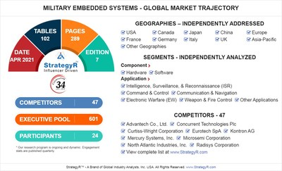 Global Military Embedded Systems Market