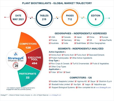 Global Plant Biostimulants Market