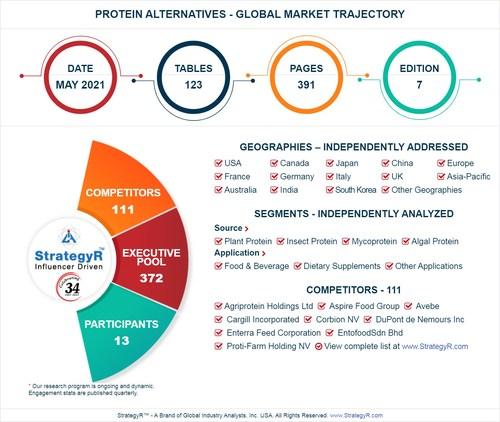 Global Protein Alternatives Market