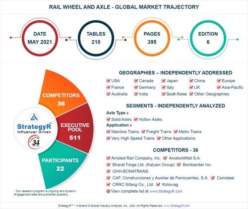Global Rail Wheel and Axle Market