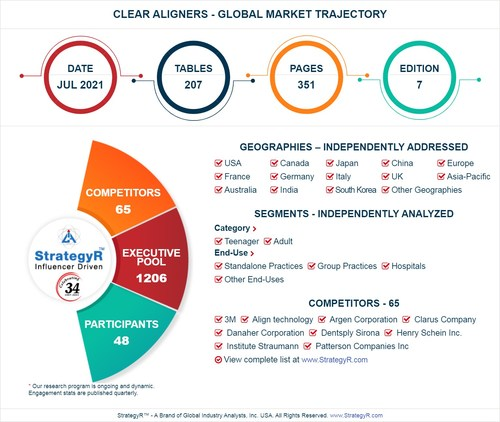 Global Clear Aligners Market