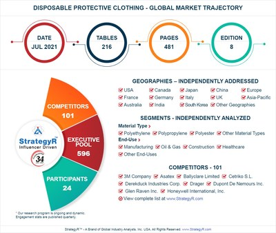 Global Disposable Protective Clothing Market