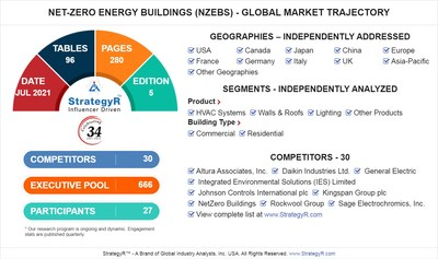 Global Net-Zero Energy Buildings (NZEBs) Market
