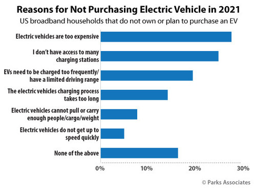 Parks Associates: Reasons for Not Purchasing Electric Vehicle in 2021