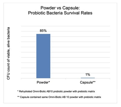 Omni-Biotic Powder vs Capsule Brand Effectiveness Chart