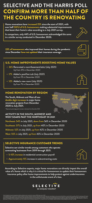 Selective conducted a national study with the Harris Poll that confirms home renovations have increased since the start of 2021, with over half (55%) of U.S. homeowners making substantial improvements that boost the value of their homes.