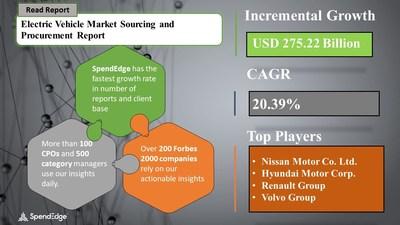 Electric Vehicle Market Procurement Research Report