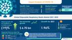 Disposable Respiratory Masks Market 2021-2025   Post COVID-19 Impact Analysis   Technavio