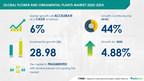 Flower and Ornamental Plants Market 2020-2024   Analyzing Growth in Water Utilities Industry   Technavio