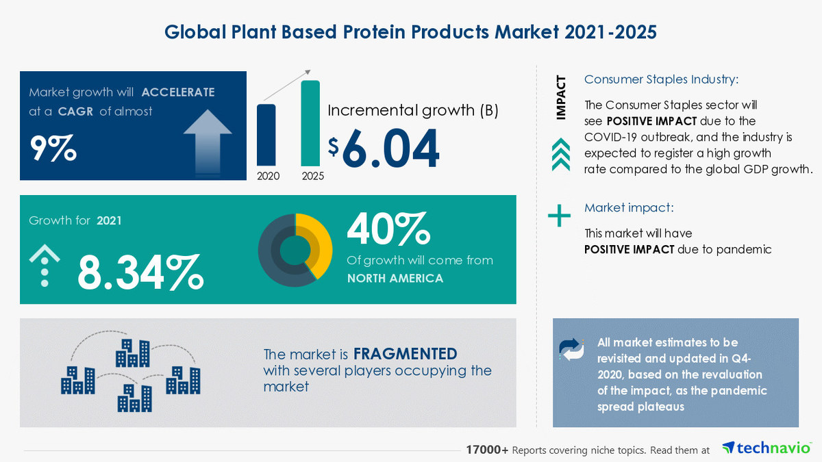 Over 6 Bn Growth Expected In Plant Based Protein Products Market During 2021 2025 Technavio