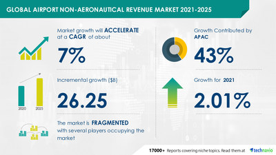 Attractive Opportunities with Airport Non-Aeronautical Revenue Market by Service and Geography - Forecast and Analysis 2021-2025