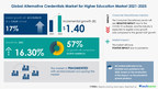 Alternative Credentials Market For Higher Education to grow by USD 1.40 billion|Key Drivers and Market Forecasts|17000+ Technavio Reports
