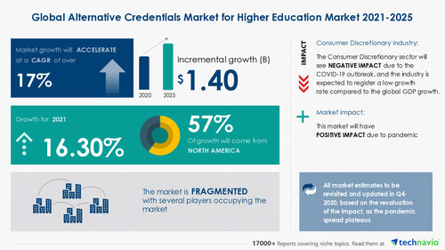 Technavio has announced its latest market research report titled Alternative Credentials Market for Higher Education by Product and Geography - Forecast and Analysis 2021-2025