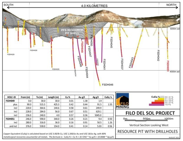 Filo del Sol Long Section, August 4, 2021 (CNW Group/Filo Mining Corp.)