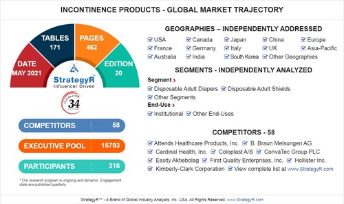 Global Incontinence Products Market