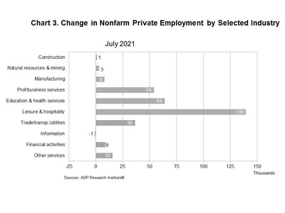Change in Nonfarm Private Employment by Selected Industry