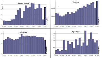 Artprice indicators of the art market's health (H1 2000 - H1 2021) (PRNewsfoto/Artmarket.com)