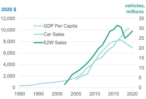 Correlation between individuals' wealth (blue) and electric two-wheeler and car popularity (green) in China. Data sources: World Bank, CAAM, MIIT, IDTechEx (PRNewsfoto/IDTechEx)