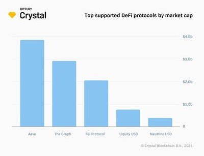 Top supported DeFi protocols by market cap.